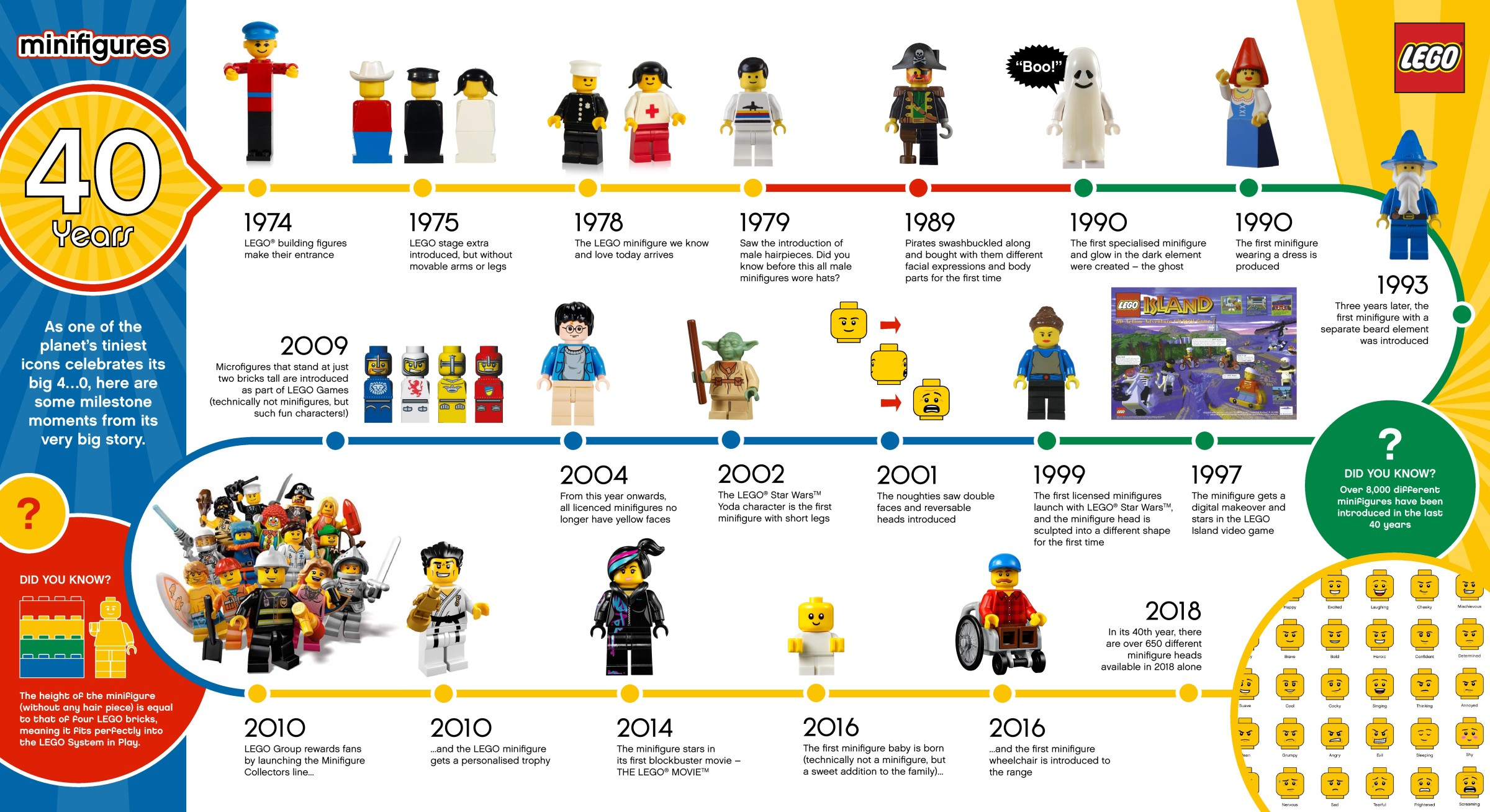 LEGO minifiguur infographic