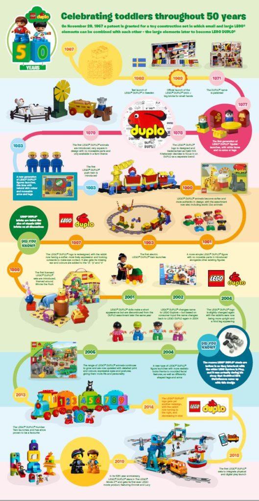 DUPLO 50 jaar infographic